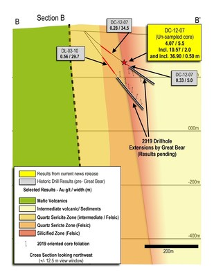 Figure 2:  Cross section B - B' (section location shown on Figure 1) of the Yuma Zone, showing assay intervals and the location of Great Bear's drill hole extensions. (CNW Group/Great Bear Resources Ltd.)