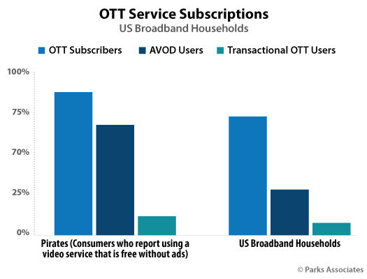 Parks Associates: OTT Service Subscriptions