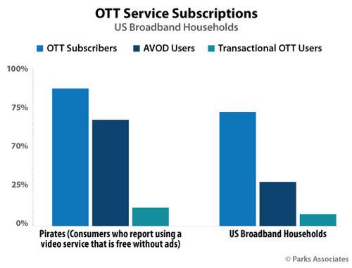 Parks Associates: OTT Service Subscriptions