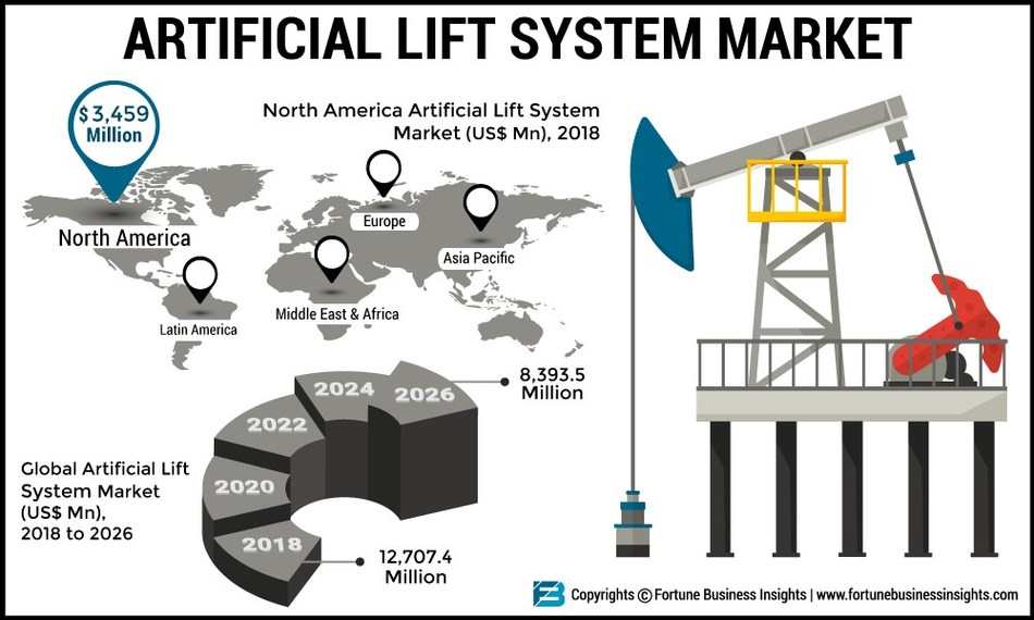 Artificial Lift Systems Market Analysis, Insights and Forecast 2026