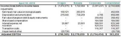 Excerpt from Q1 2020 Management Discussion & Analysis (CNW Group/C21 Investments Inc.)