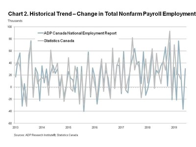 ADP Canada National Employment Report: Employment in Canada