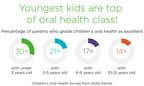Parents say kids' oral health not making the grade observes Delta Dental survey