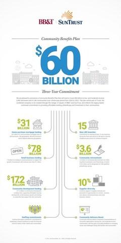 BB&T and SunTrust Announce $60 Billion Truist Bank Community