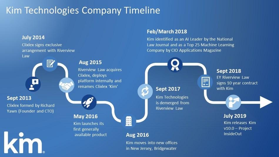 Key milestones on the Kim Technologies' journey