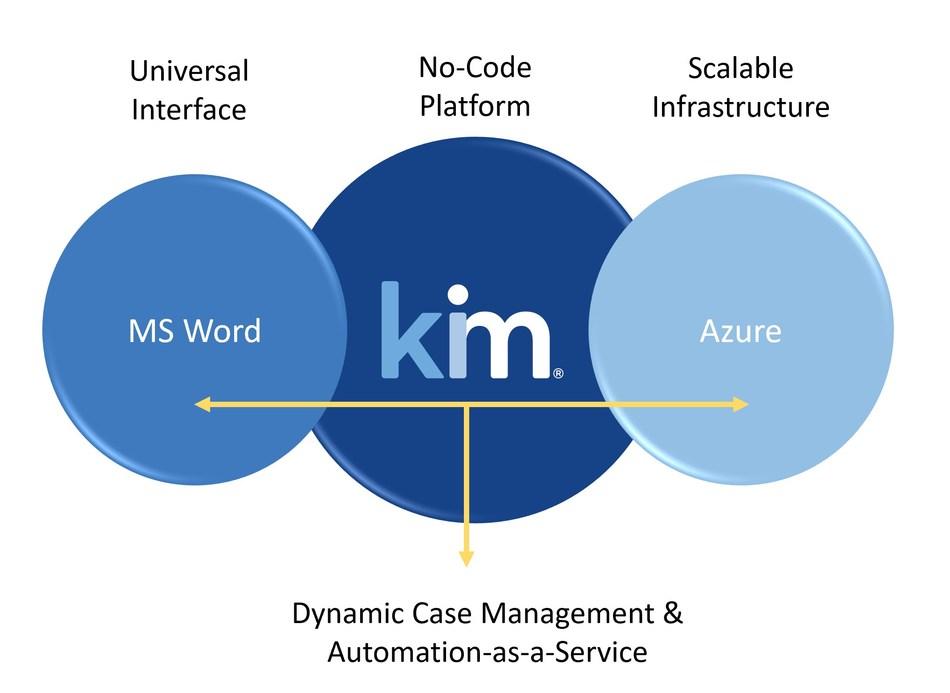 Kim's no-code configurable Automation-as-a-Service model
