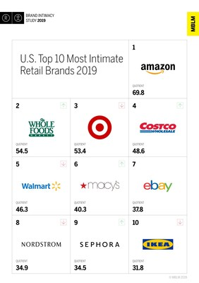 U.S. Top 10 Most Intimate Retail Brands, According to MBLM's Brand Intimacy 2019 Study