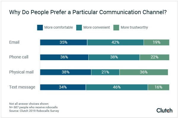 Graph - Why Do People Prefer a Certain Communication Channel?