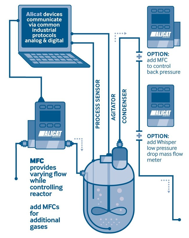 Alicat BIO Series Instrumentation