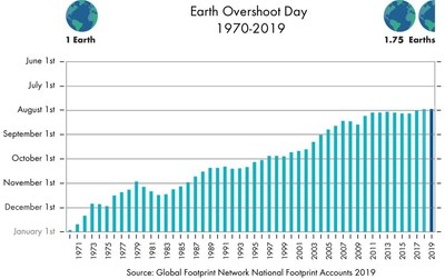 Figure 1: Evolution of Earth Overshoot Day (CNW Group/Schneider Electric Canada Inc.)