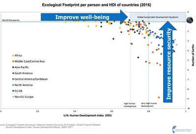 Figure 2: Footprint per Person & HDI of Countries (CNW Group/Schneider Electric Canada Inc.)