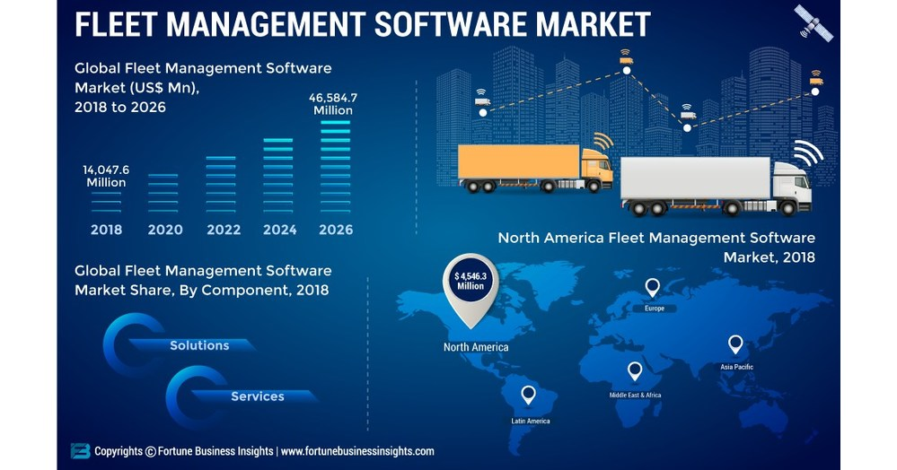 Fleet Management Software Market to Exhibit an Impressive CAGR of 16.52% by 2026; Increasing Focus on Fleet Effectiveness to Propel the Market, Says Fortune Business Insights