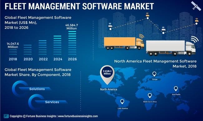 Fleet Management Software Market Infographic