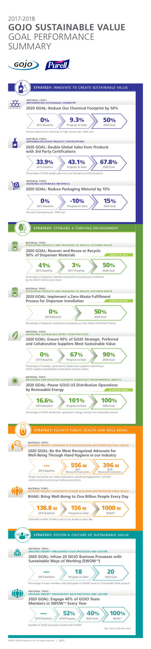 GOJO performance summary of the company's progress throughout 2017 and 2018 against its 2020 Sustainable Value Strategies and Goals, which focus on creating social, environmental and economic value for its stakeholders