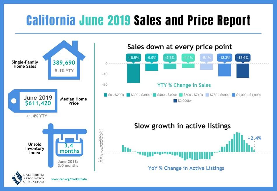 California home sales retreat in June, but 2019 housing market outlook revised upward.