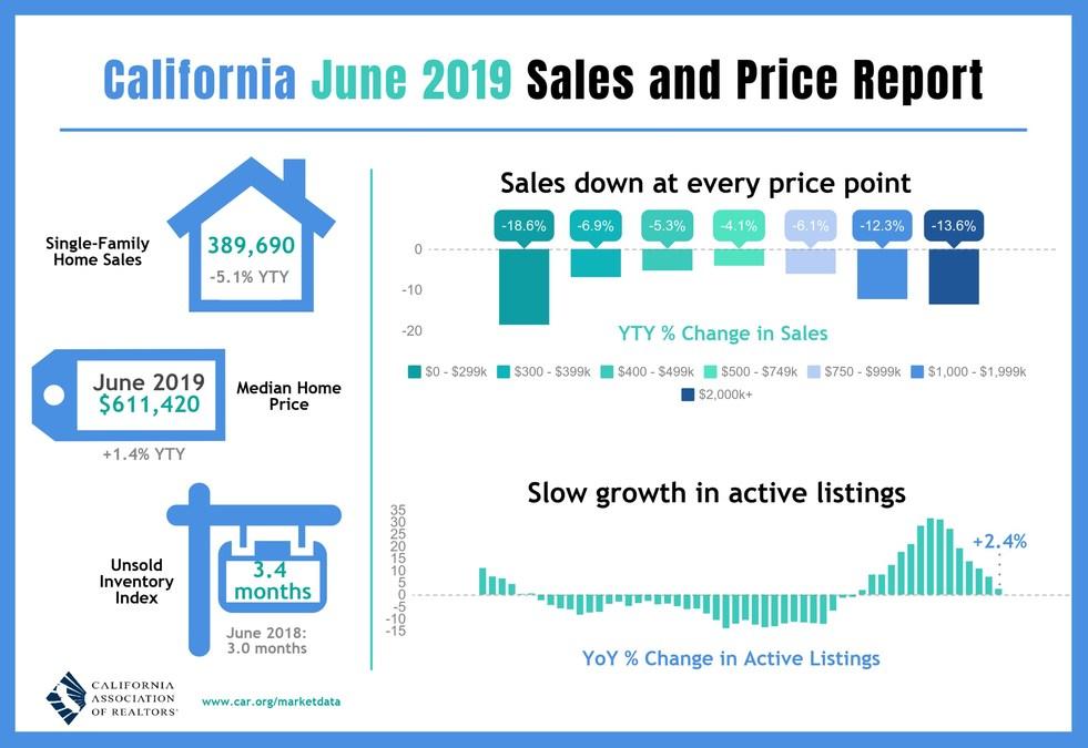 California home sales retreat in June, but 2019 housing