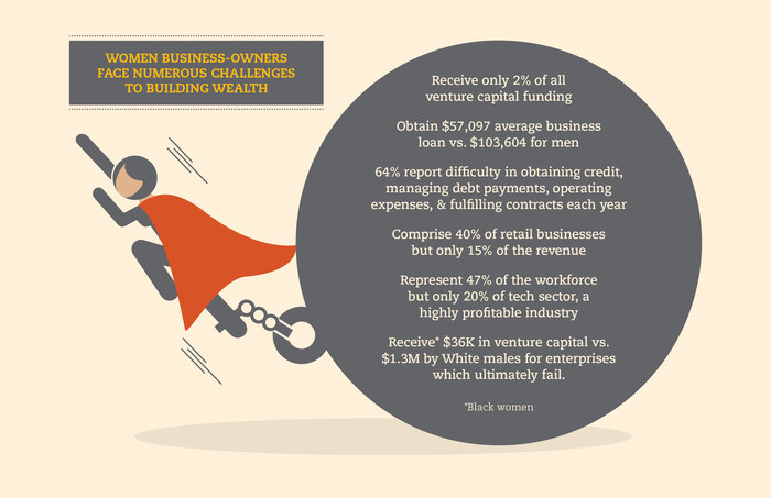 Women Business-Owners Face Numerous Challenges To Building Wealth