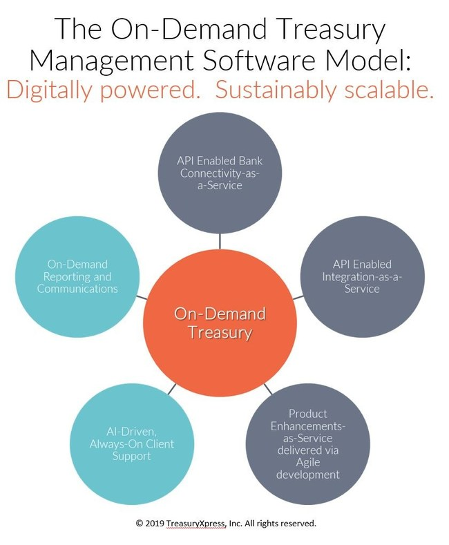 Powered by sustainable, digital Cloud technology, TreasuryXpress' on-demand treasury management software model is characterized by a frequent and controlled Agile development methodology, immediate logon access for clients, shortened and affordable implementation projects, responsive performance, and API integrations and connectivity.