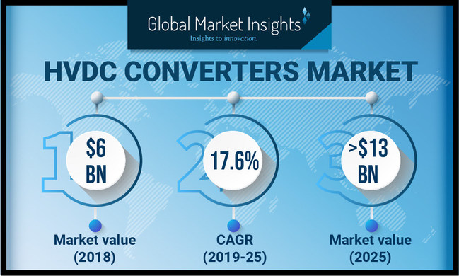 HVDC Converters Market will grow at 17.6% CAGR up to 2025, as reported in the latest study by Global Market Insights, Inc.