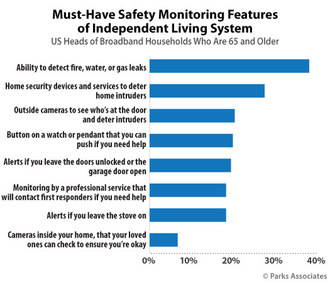 Parks Associates: Must-Have Safety Monitoring Features of Independent Living System