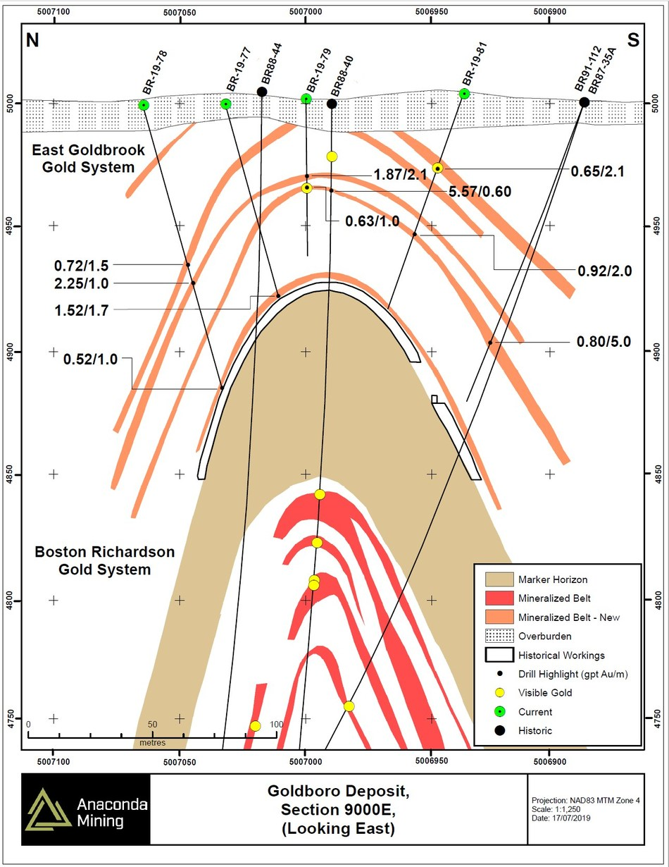 Exhibit B. North – South oriented Section 9000E through the Goldboro Deposit showing the extension of mineralized zones of the EG Gold System to surface immediately above the Marker Horizon and in the immediate hanging wall of historic mining. The intersected mineralization is less than 70 metres from surface and five zones of mineralization projected back to surface. (CNW Group/Anaconda Mining Inc.)