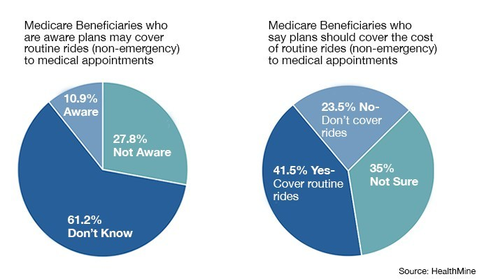As Ride Sharing Services Integrate into Medicare Advantage