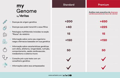 Differences between myGenome Standard & Premium