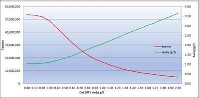 Marifil_Sensitivity_Graph