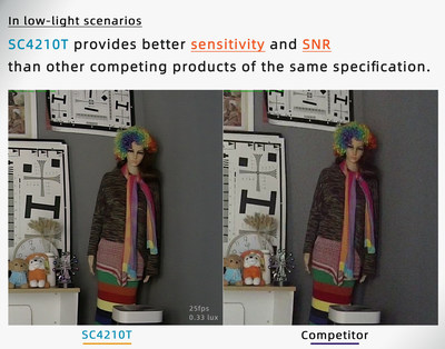 In low-light scenarios, SC4210T provides better sensitivity and SNR than other competing products of the same specifications.