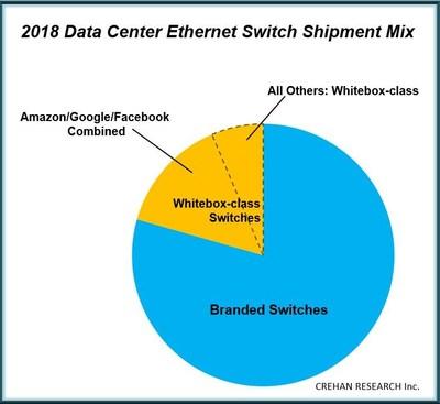 CREHAN: Data Center Switching 2018