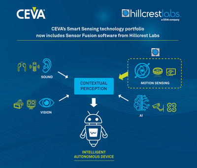 CEVA has announced the acquisition of the Hillcrest Laboratories, Inc. business from InterDigital, Inc. Hillcrest Labs is a leading global supplier of software and components for sensor processing and sensor fusion in consumer and IoT devices. This acquisition bolsters CEVA's smart sensing technology portfolio, which now includes sound, vision and motion sensing, complemented with specialized processors for implementing AI at the edge.