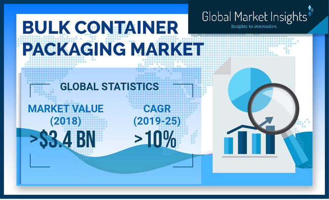 The bulk container packaging market size is growing at 10% CAGR to surpass USD 6.9 billion by 2025, according to a new research report by Global Market Insights Inc.