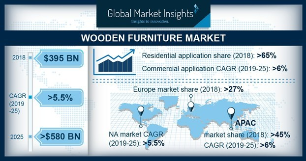 The wooden furniture market size is growing at 5.5% CAGR to surpass USD 580 billion by 2025; according to a new research report by Global Market Insights, Inc.