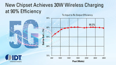 IDT's new wireless charging chipset enables smartphones to wirelessly charge as quickly as using wired connections.