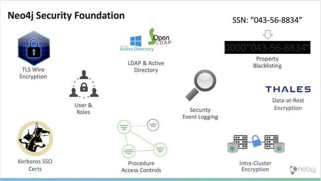 Vormetric data-at-rest encryption is a powerful addition to the enterprise security capabilities offered by Neo4j Enterprise Edition