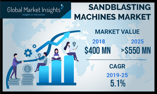 The sandblasting machines market size is growing at 5% CAGR to surpass USD 550 million by 2025, according to a new research report by Global Market Insights, Inc.