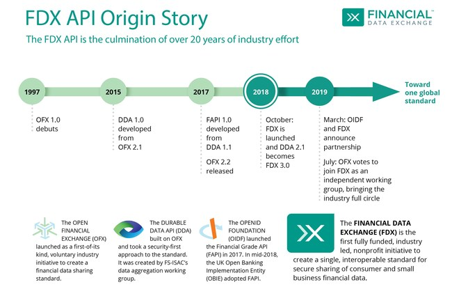 OFX joins FDX - a big step toward a single, interoperable standard for financial data sharing.