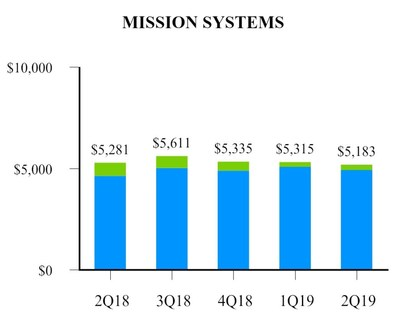 EXHIBIT H-2 Mission Systems