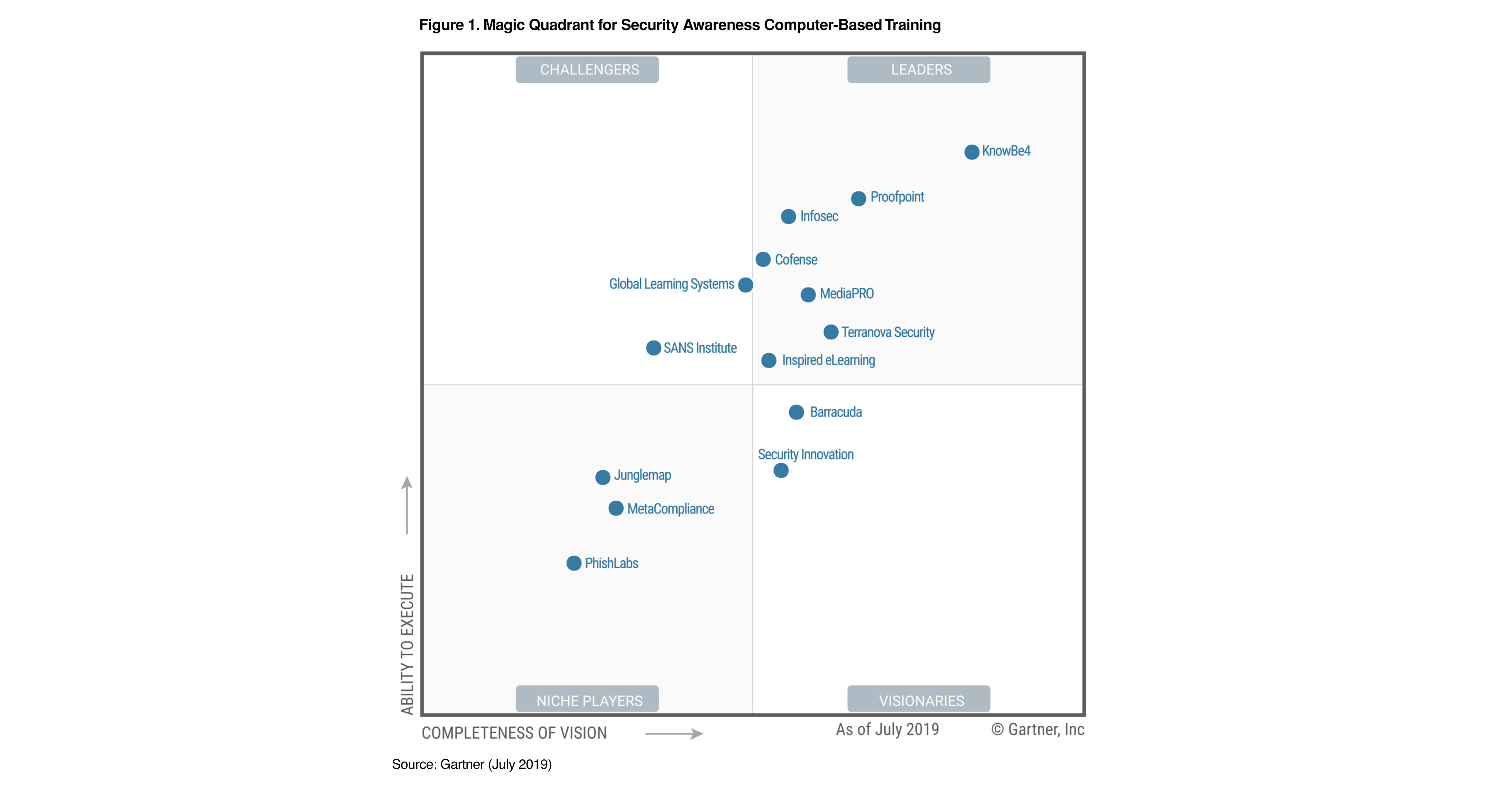 KnowBe4 Positioned as a Leader in the Gartner Magic Quadrant
