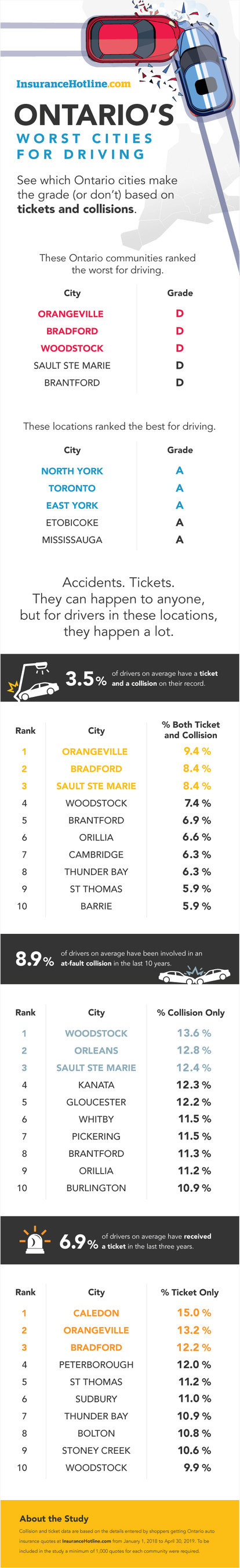 Ontario's Worst and Best Cities based on driving records revealed, new 2019 study (CNW Group/InsuranceHotline.com)