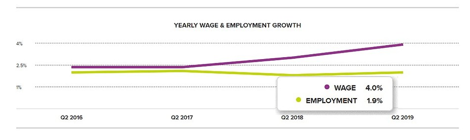 Chart 1: Yearly Wage & Employment Growth – June 2019, according to the ADP Workforce Vitality Report by the ADP Research Institute