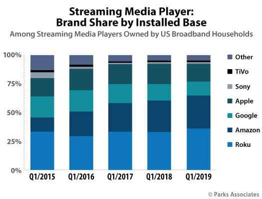 Parks Associates: Streaming Media Player: Brand Share by Installed Base