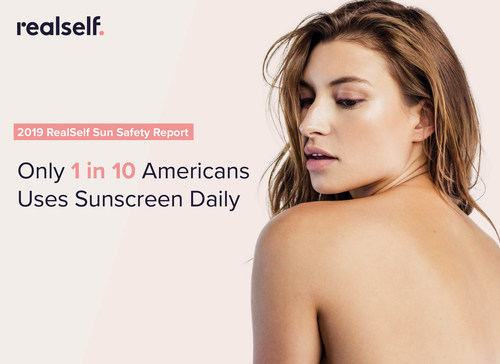 Only 10 percent of Americans use sunscreen daily, according to a new report from RealSelf.com.