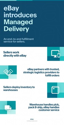 eBay's Managed Delivery Infographic