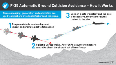 Auto-GCAS uses terrain mapping, geolocation and automation to detect and avoid potential ground collisions.