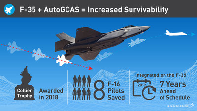 F-35 Automatic Ground Collision Avoidance System: Proven life saver.