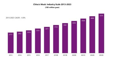 China's Music Industry Scale 2013-2023.