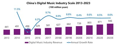 China's Digital Music Industry Scale 2013-2023.