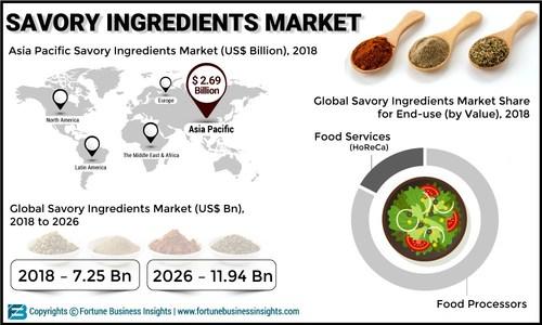 Savory_Ingredients_Market