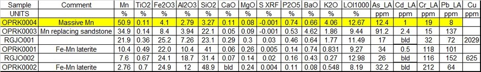 Table 1: Sample assays by lithology (Bld= below limit of detection) (CNW Group/Meridian Mining S.E.)